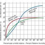 grafico dell'assorbimento di umidità